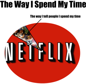 How I Spend My FreeTime